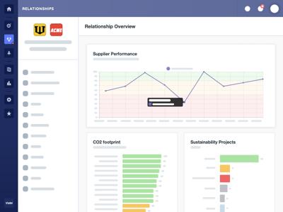 Vizibl Analytics - Supplier performance